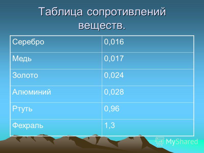 Таблица сопротивлений веществ. Серебро0,016 Медь0,017 Золото0,024 Алюминий0,028 Ртуть0,96 Фехраль1,3