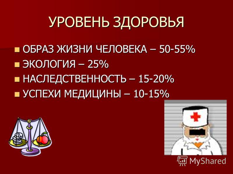 УРОВЕНЬ ЗДОРОВЬЯ ОБРАЗ ЖИЗНИ ЧЕЛОВЕКА – 50-55% ОБРАЗ ЖИЗНИ ЧЕЛОВЕКА – 50-55% ЭКОЛОГИЯ – 25% ЭКОЛОГИЯ – 25% НАСЛЕДСТВЕННОСТЬ – 15-20% НАСЛЕДСТВЕННОСТЬ – 15-20% УСПЕХИ МЕДИЦИНЫ – 10-15% УСПЕХИ МЕДИЦИНЫ – 10-15%