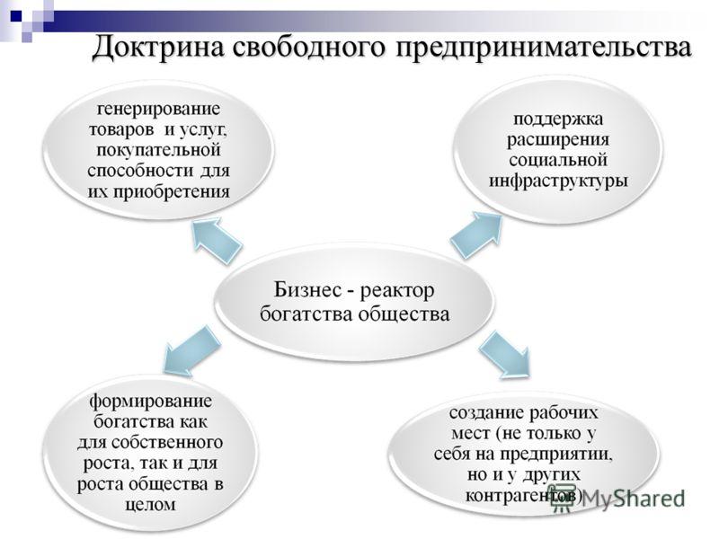 Доктрина свободного предпринимательства