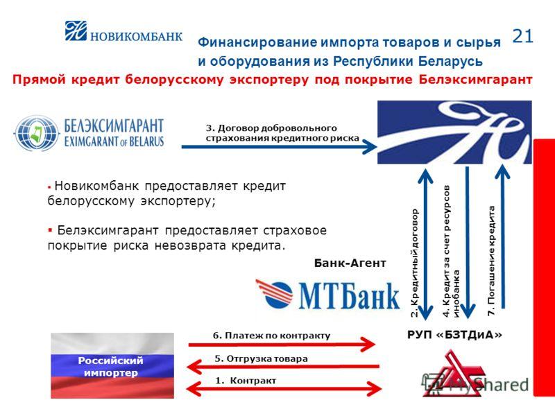 Прямой кредит белорусскому экспортеру под покрытие Белэксимгарант 21 5. Отгрузка товара 1. Контракт Банк-Агент 2. Кредитный договор 3. Договор добровольного страхования кредитного риска 4. Кредит за счет ресурсов инобанка 7. Погашение кредита 6. Плат