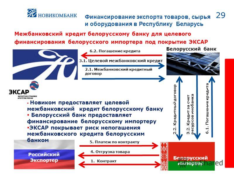 29 Российский Экспортер Межбанковский кредит белорусскому банку для целевого финансирования белорусского импортера под покрытие ЭКСАР 4. Отгрузка товара 1. Контракт Белорусский банк 6.2. Погашение кредита 2.2. Кредитный договор 3.1. Целевой межбанков