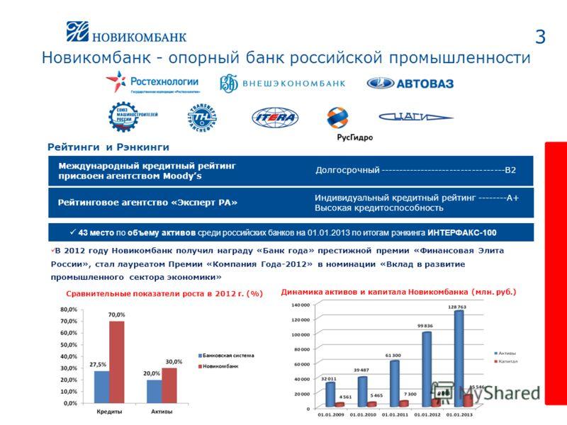 3 Рейтинги и Рэнкинги В 2012 году Новикомбанк получил награду «Банк года» престижной премии «Финансовая Элита России», стал лауреатом Премии «Компания Года-2012» в номинации «Вклад в развитие промышленного сектора экономики» Международный кредитный р