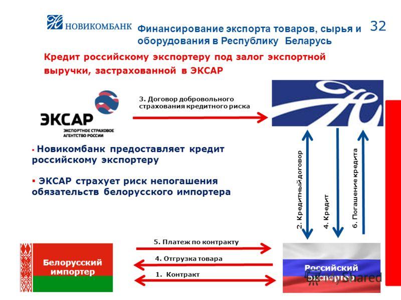 32 Российский экспортер Кредит российскому экспортеру под залог экспортной выручки, застрахованной в ЭКСАР 4. Отгрузка товара 1. Контракт 3. Договор добровольного страхования кредитного риска 2. Кредитный договор 4. Кредит 6. Погашение кредита 5. Пла