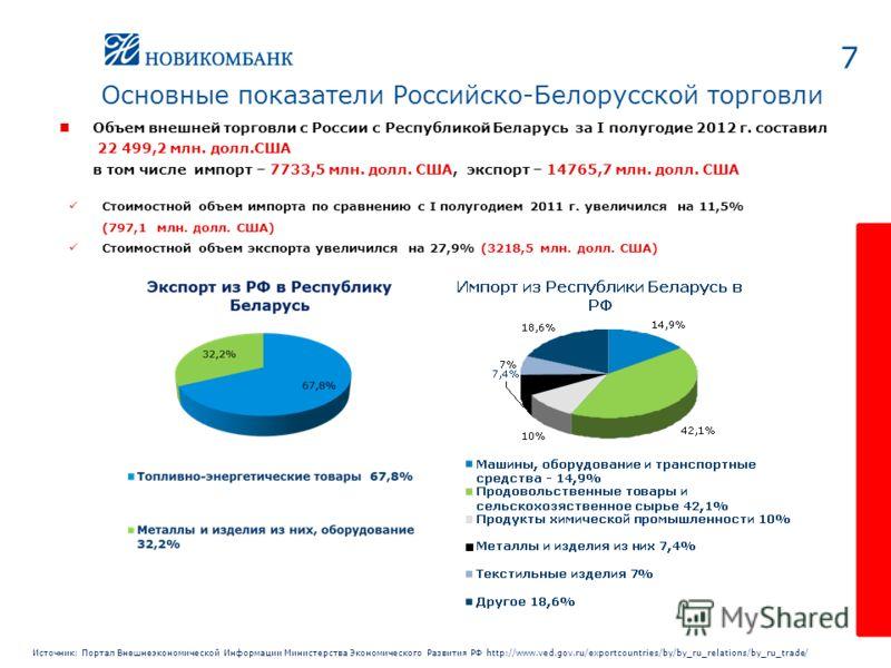 Объем внешней торговли с России с Республикой Беларусь за I полугодие 2012 г. составил 22 499,2 млн. долл.США в том числе импорт – 7733,5 млн. долл. США, экспорт – 14765,7 млн. долл. США 7 Основные показатели Российско-Белорусской торговли Источник: