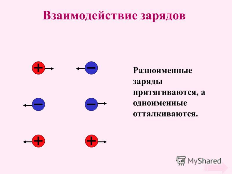 Взаимодействие зарядов Разноименные заряды притягиваются, а одноименные отталкиваются.