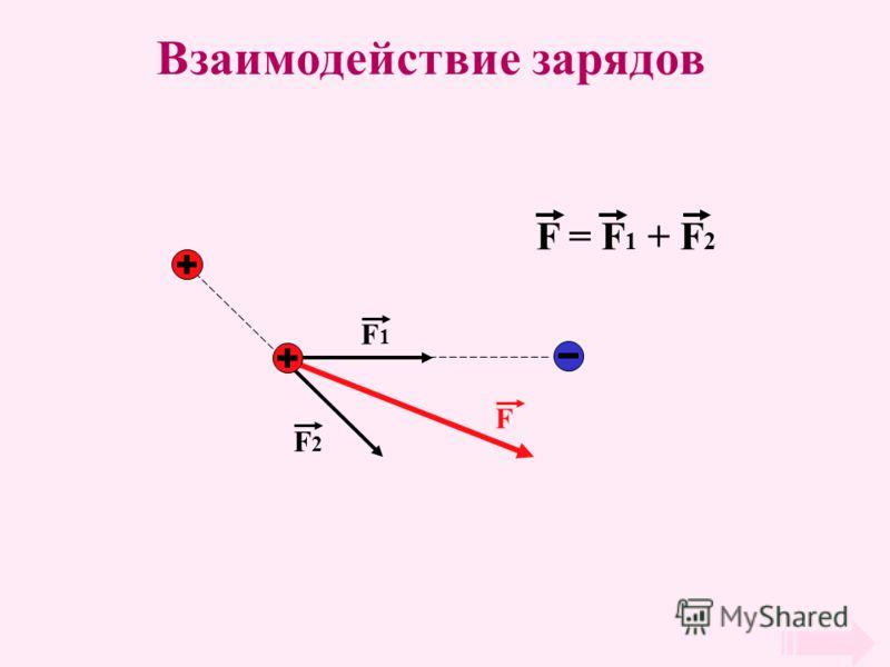 Взаимодействие зарядов F1F1 F2F2 F F = F 1 + F 2