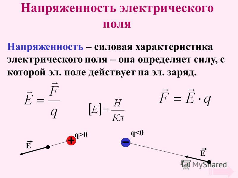 Напряженность электрического поля Напряженность – силовая характеристика электрического поля – она определяет силу, с которой эл. поле действует на эл. заряд. q>0 E q
