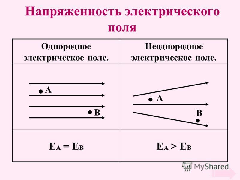 Напряженность электрического поля Однородное электрическое поле. Неоднородное электрическое поле. E A = E B E A > E B A B A B