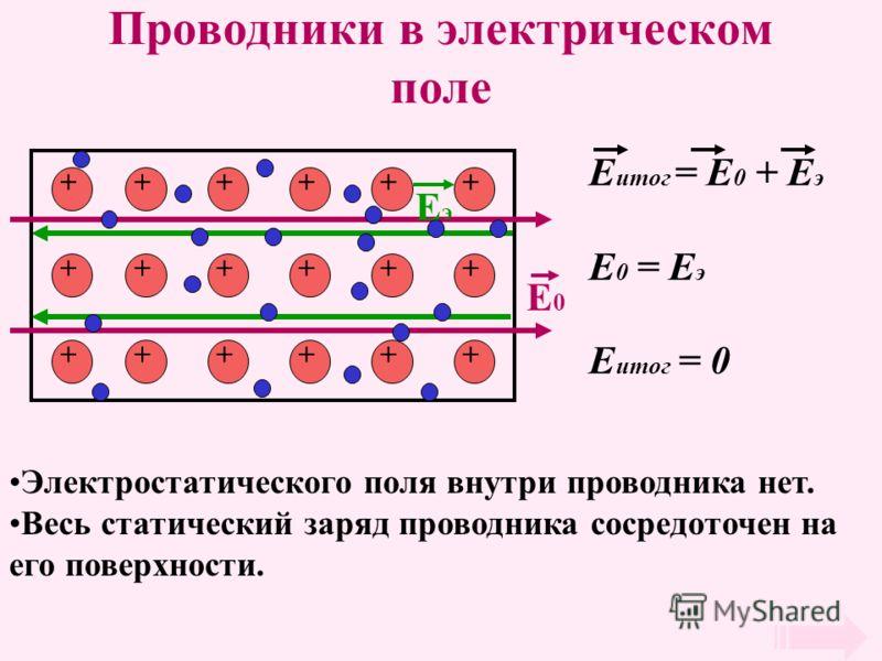 Проводники в электрическом поле + + + + + ++ + + + + + + + + + + + E0E0 EэEэ E итог = E 0 + E э E 0 = E э E итог = 0 Электростатического поля внутри проводника нет. Весь статический заряд проводника сосредоточен на его поверхности.