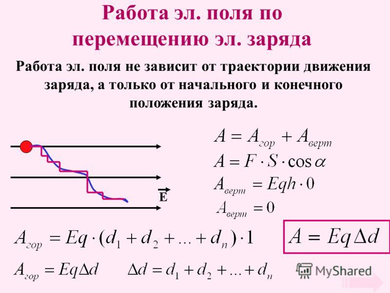 Работа эл. поля по перемещению эл. заряда Работа эл. поля не зависит от траектории движения заряда, а только от начального и конечного положения заряда. Е