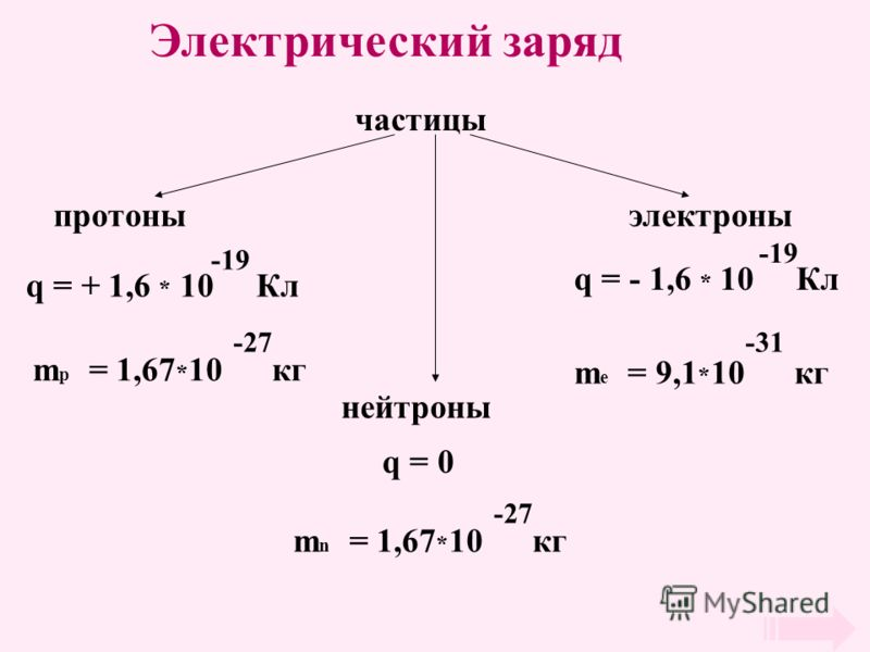 Электрический заряд частицы протоны нейтроны электроны q = + 1,6 * 10 Кл -19 q = - 1,6 * 10 Кл -19 q = 0 m n = 1,67 * 10 кг -27 m e = 9,1 * 10 кг -31 m p = 1,67 * 10 кг -27
