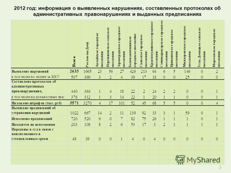 3 2012 год: информация о выявленных нарушениях, составленных протоколах об административных правонарушениях и выданных предписаниях