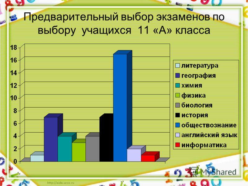 Предварительный выбор экзаменов по выбору учащихся 11 «А» класса