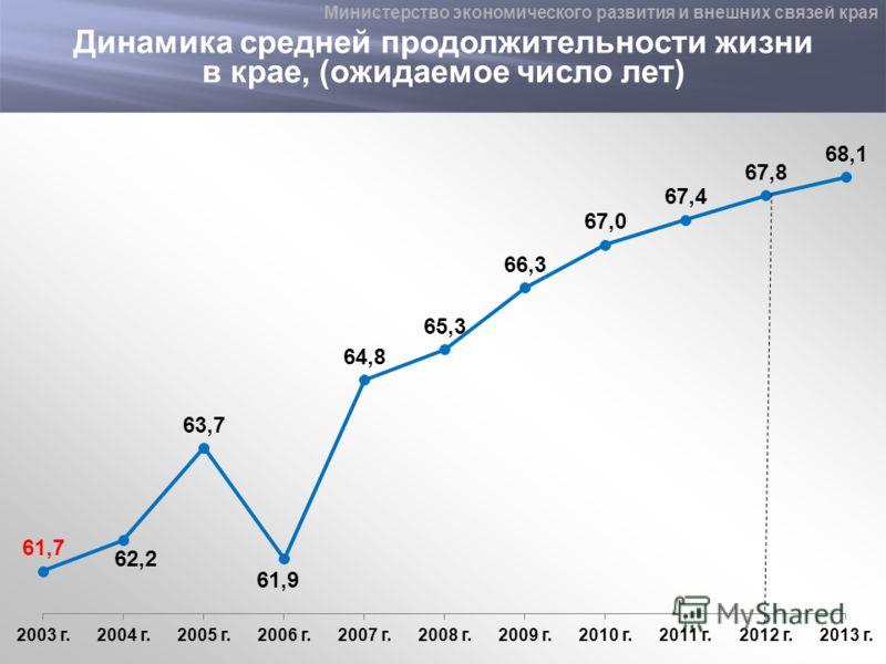 Динамика средней продолжительности жизни в крае, (ожидаемое число лет) Министерство экономического развития и внешних связей края