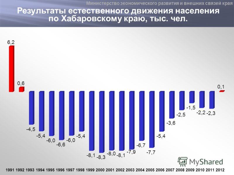 Результаты естественного движения населения по Хабаровскому краю, тыс. чел. Министерство экономического развития и внешних связей края