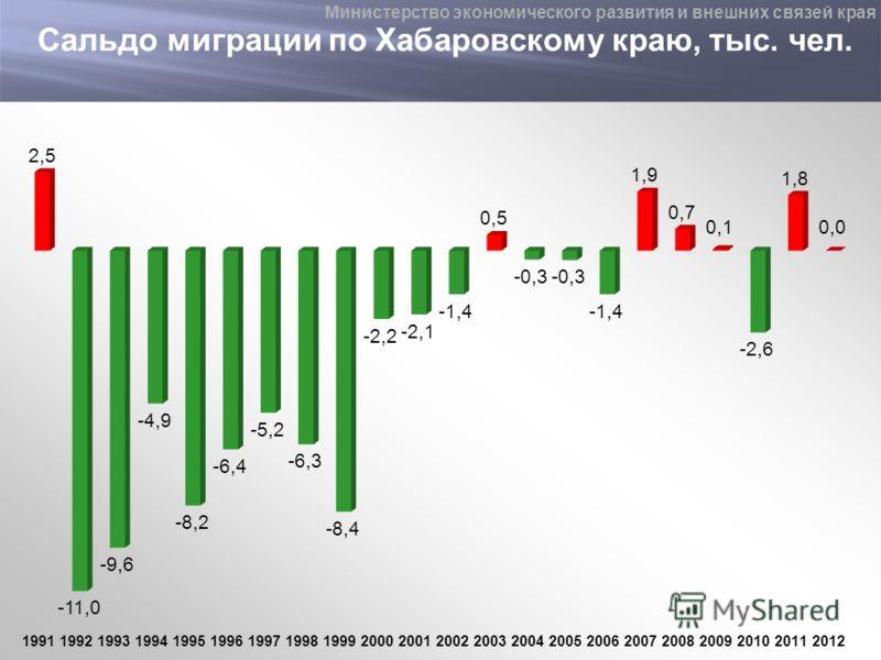 Сальдо миграции по Хабаровскому краю, тыс. чел. Министерство экономического развития и внешних связей края