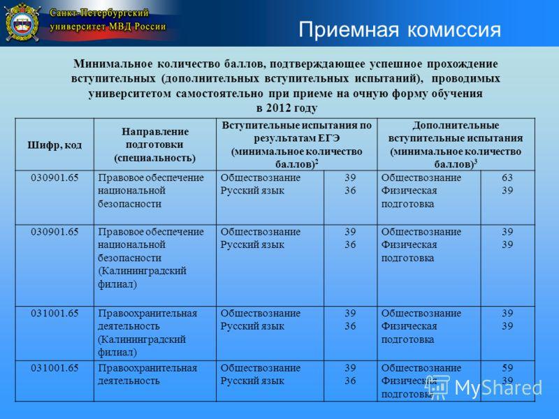 Приемная комиссия Минимальное количество баллов, подтверждающее успешное прохождение вступительных (дополнительных вступительных испытаний), проводимых университетом самостоятельно при приеме на очную форму обучения в 2012 году Шифр, код Направление