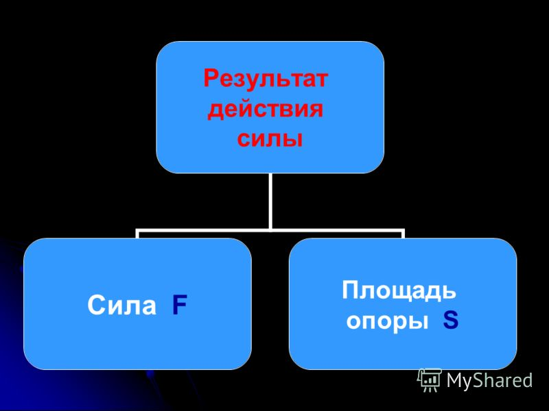 Результат действия силы Сила F Площадь опоры S