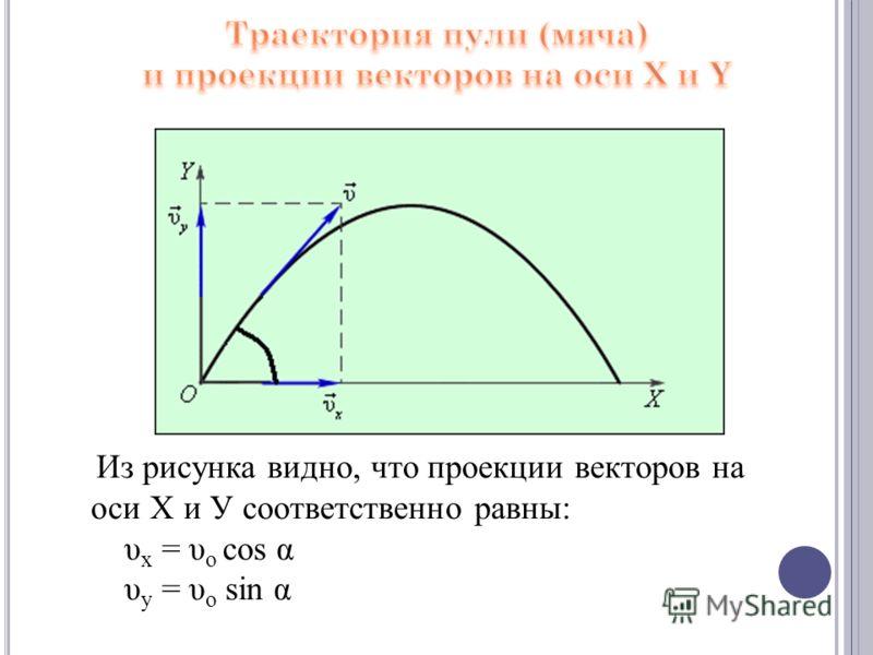 Из рисунка видно, что проекции векторов на оси Х и У соответственно равны: υ x = υ o cos α υ y = υ o sin α