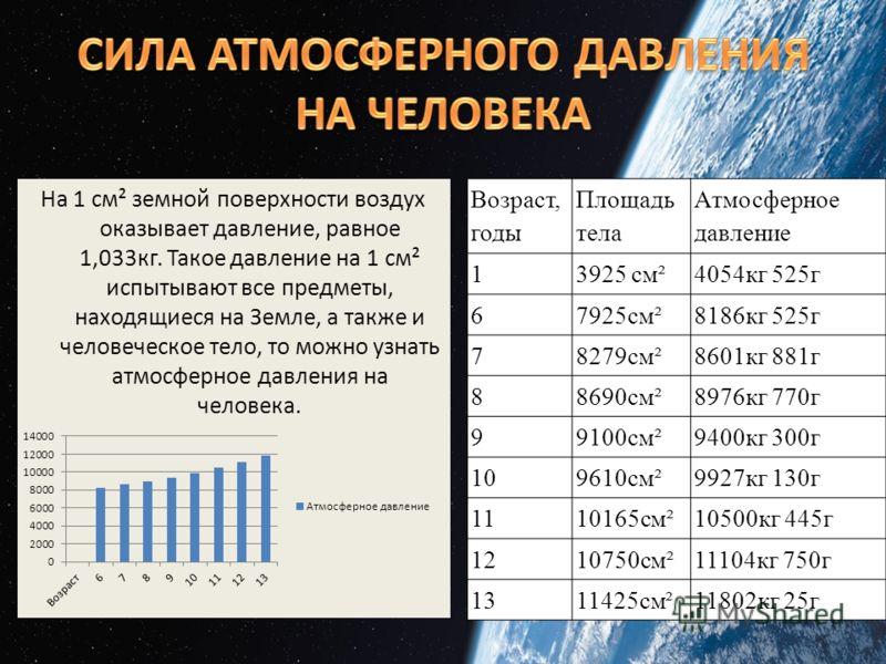 На 1 см² земной поверхности воздух оказывает давление, равное 1,033кг. Такое давление на 1 см² испытывают все предметы, находящиеся на Земле, а также и человеческое тело, то можно узнать атмосферное давления на человека. Возраст, годы Площадь тела Ат