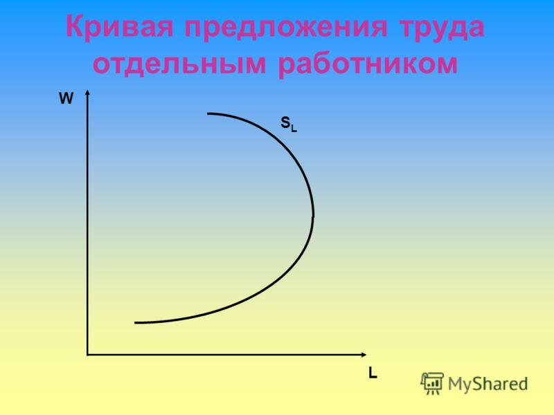 Кривая предложения труда отдельным работником W L SLSL