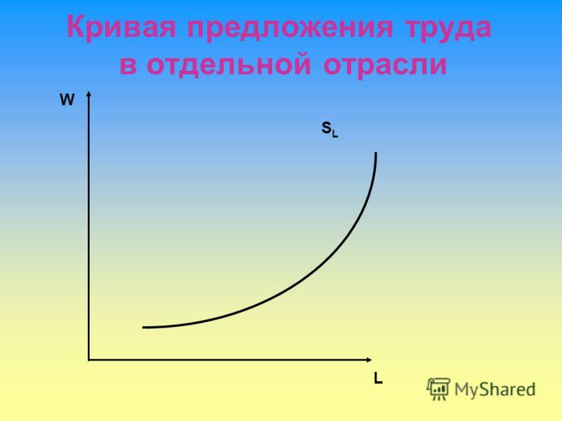 Кривая предложения труда в отдельной отрасли W L SLSL