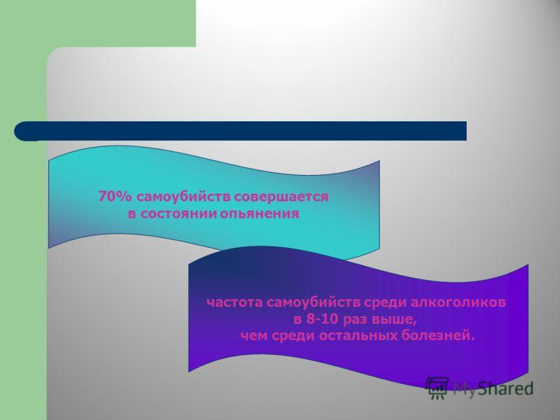 70% самоубийств совершается в состоянии опьянения частота самоубийств среди алкоголиков в 8-10 раз выше, чем среди остальных болезней.