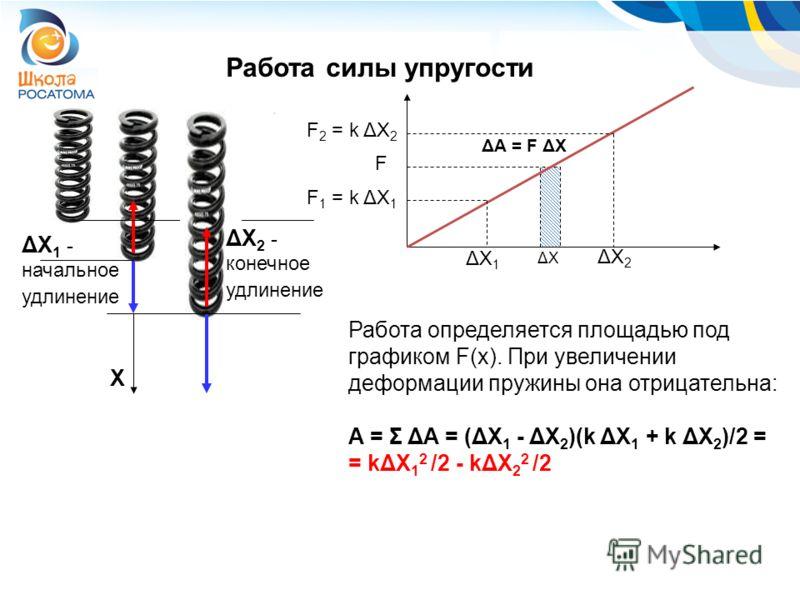 Работа силы упругости Работа определяется площадью под графиком F(x). При увеличении деформации пружины она отрицательна: A = Σ ΔA = (ΔX 1 - ΔX 2 )(k ΔX 1 + k ΔX 2 )/2 = = kΔX 1 2 /2 - kΔX 2 2 /2 X ΔX 1 - начальное удлинение ΔX 2 - конечное удлинение