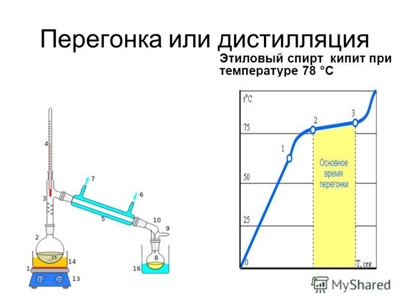 Перегонка или дистилляция Этиловый спирт кипит при температуре 78 °C
