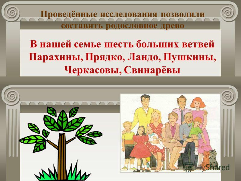 Результаты исследования: Наш род – интернациональный (русские, украинцы, белорусы, поляки, евреи).