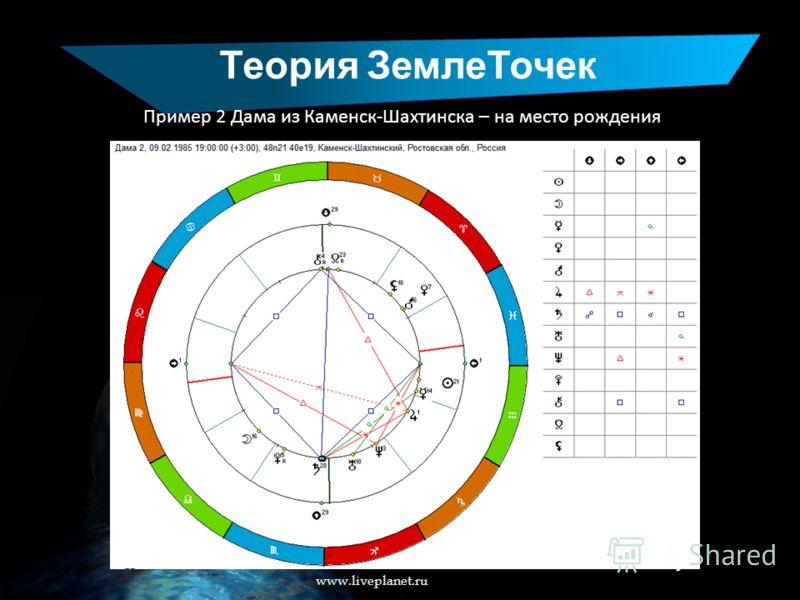 Теория ЗемлеТочек www.liveplanet.ru Пример 2 Дама из Каменск-Шахтинска – на место рождения