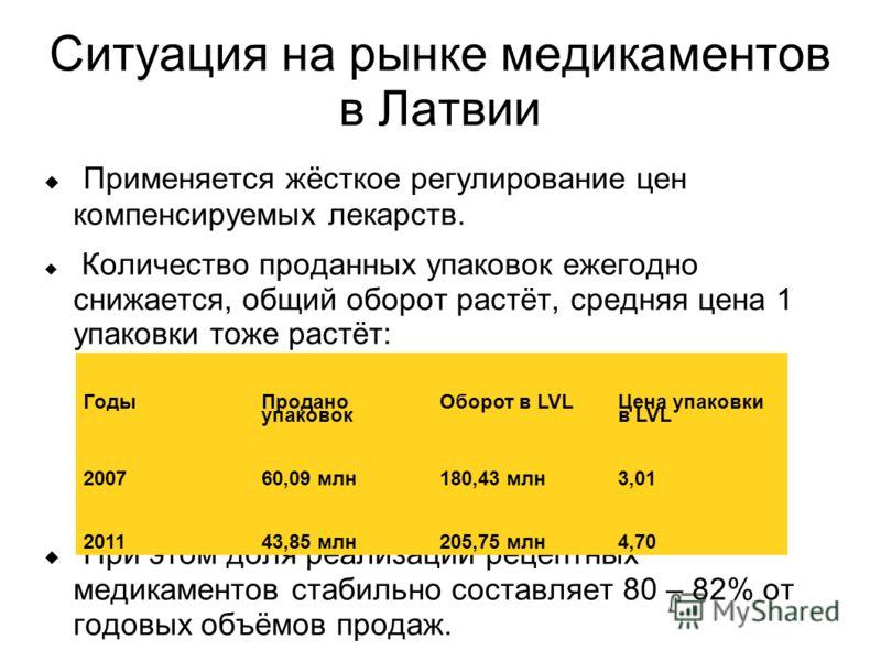 Ситуация на рынке медикаментов в Латвии Применяется жёсткое регулирование цен компенсируемых лекарств. Количество проданных упаковок ежегодно снижается, общий оборот растёт, средняя цена 1 упаковки тоже растёт: При этом доля реализации рецептных меди