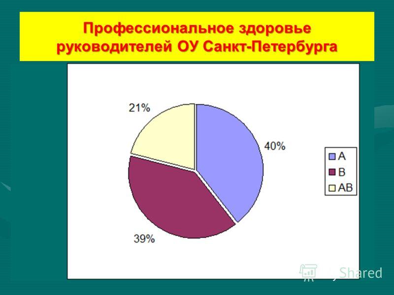 Профессиональное здоровье руководителей ОУ Санкт-Петербурга