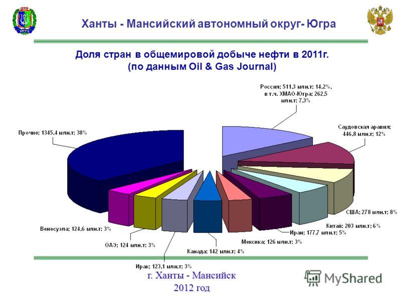 г. Ханты - Мансийск 2012 год Ханты - Мансийский автономный округ- Югра Доля стран в общемировой добыче нефти в 2011г. (по данным Oil & Gas Journal)