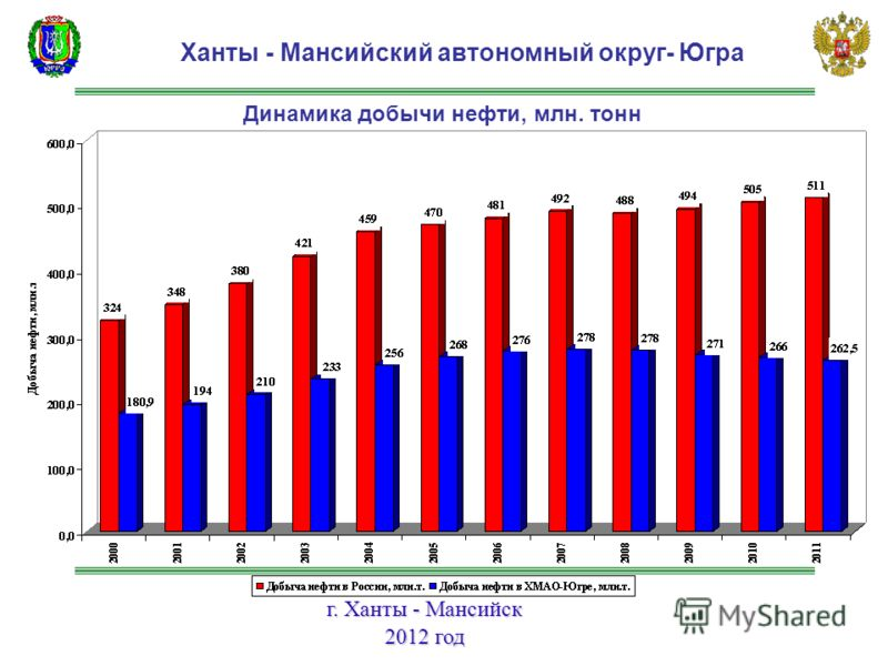 г. Ханты - Мансийск 2012 год Ханты - Мансийский автономный округ- Югра Динамика добычи нефти, млн. тонн