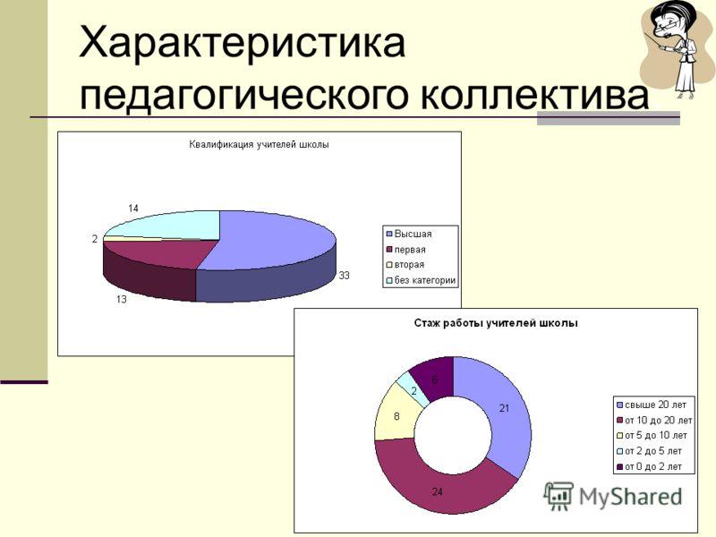 Характеристика педагогического коллектива: