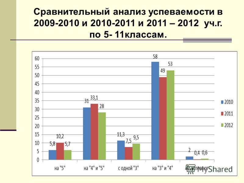 Сравнительный анализ успеваемости в 2009-2010 и 2010-2011 и 2011 – 2012 уч.г. по 5- 11классам.