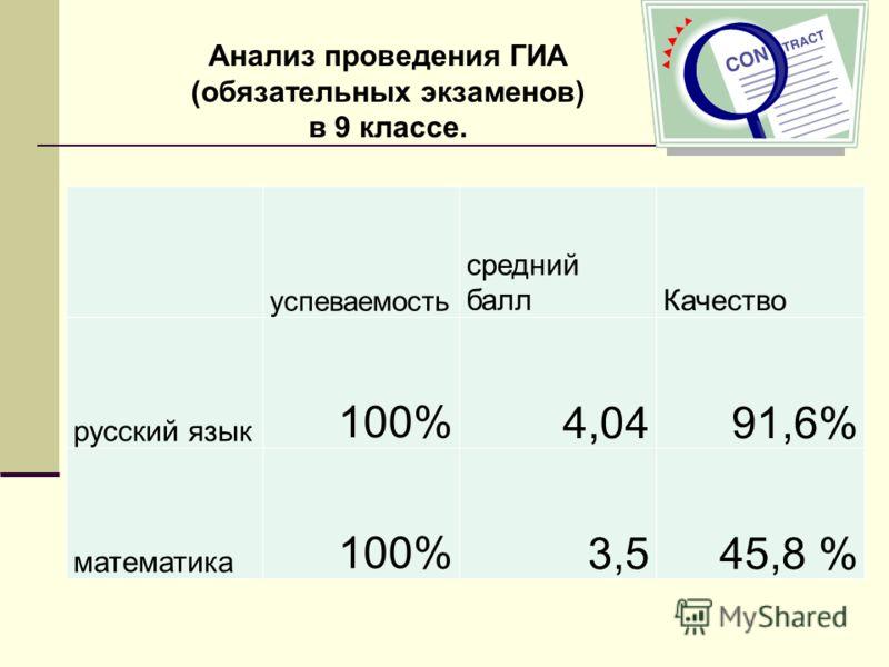 успеваемость средний баллКачество русский язык 100%4,0491,6% математика 100%3,545,8 % Анализ проведения ГИА (обязательных экзаменов) в 9 классе.
