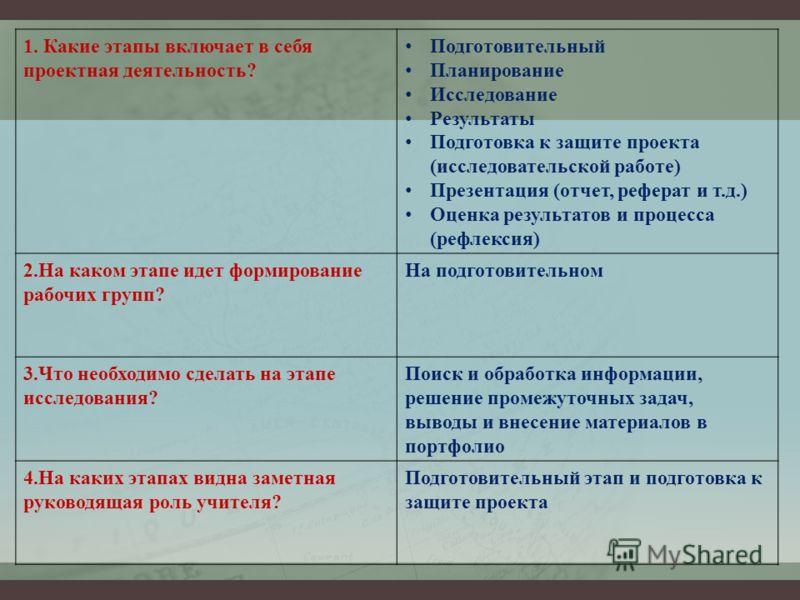 1. Какие этапы включает в себя проектная деятельность? Подготовительный Планирование Исследование Результаты Подготовка к защите проекта (исследовательской работе) Презентация (отчет, реферат и т.д.) Оценка результатов и процесса (рефлексия) 2.На как
