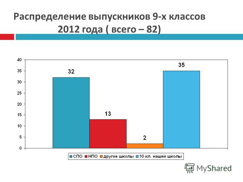 Распределение выпускников 9- х классов 2012 года ( всего – 82)