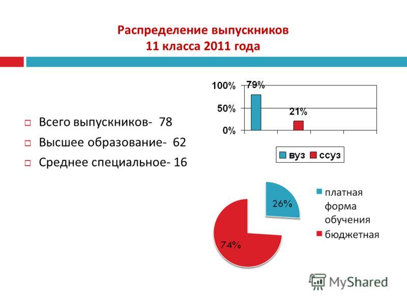 Распределение выпускников 11 класса 2011 года Всего выпускников - 78 Высшее образование - 62 Среднее специальное - 16