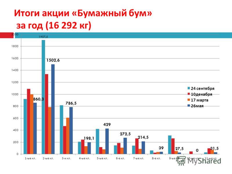 Итоги акции « Бумажный бум » за год (16 292 кг )