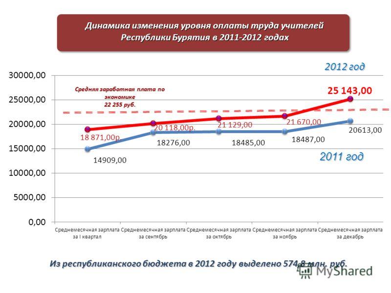 Средняя заработная плата по экономике 22 255 руб. 2012 год Динамика изменения уровня оплаты труда учителей Республики Бурятия в 2011-2012 годах Из республиканского бюджета в 2012 году выделено 574,8 млн. руб.