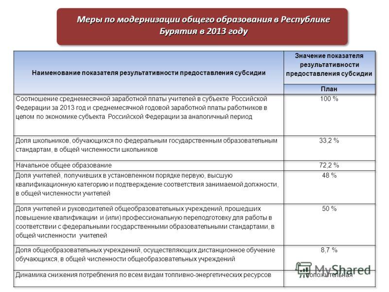Меры по модернизации общего образования в Республике Бурятия в 2013 году