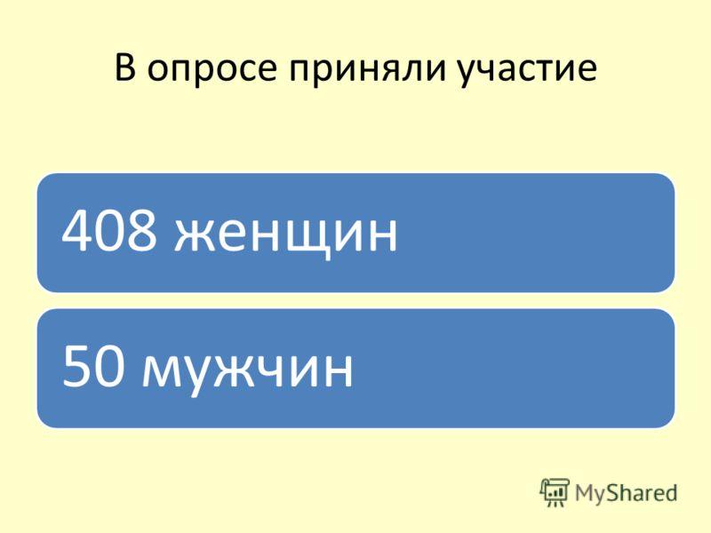 В опросе приняли участие 408 женщин50 мужчин