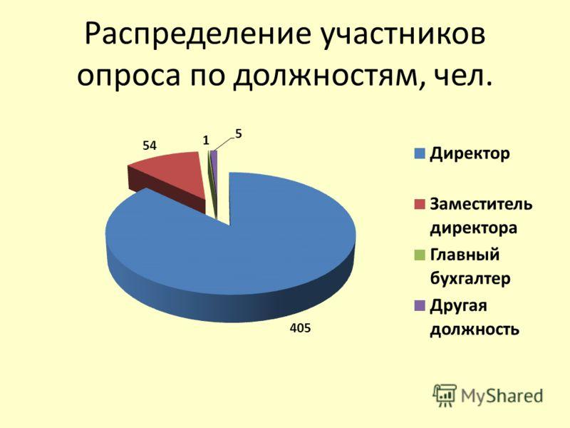 Распределение участников опроса по должностям, чел.