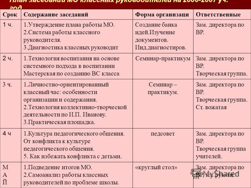 Диагностическая карта классного руководителя. Ф.И.О______________________________________________________________ План заседаний МО классных руководителей на 2006-2007 уч. год. СрокСодержание заседанийФорма организациОтветственные 1 ч. 1.Утверждение
