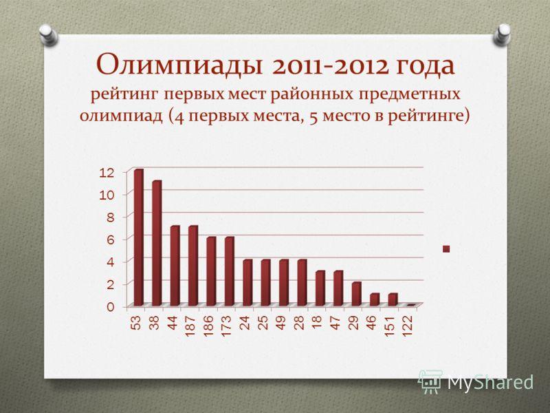 Олимпиады 2011-2012 года рейтинг первых мест районных предметных олимпиад (4 первых места, 5 место в рейтинге)