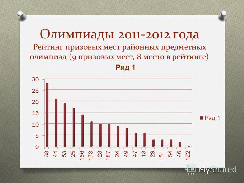 Олимпиады 2011-2012 года Рейтинг призовых мест районных предметных олимпиад (9 призовых мест, 8 место в рейтинге)