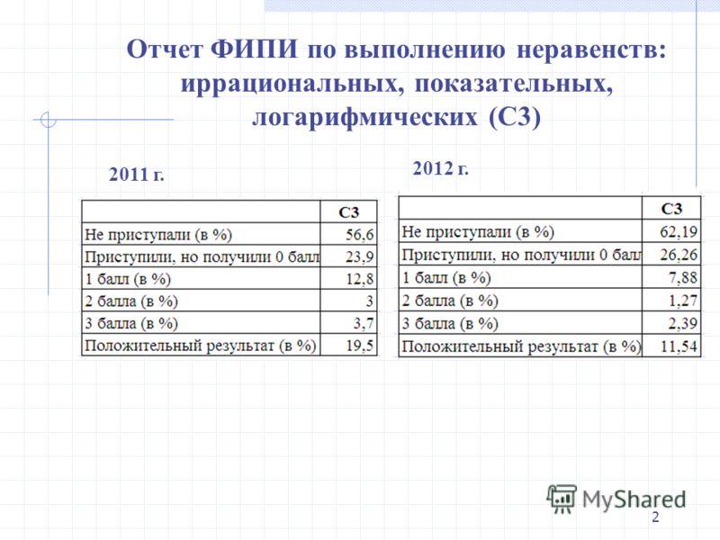 Отчет ФИПИ по выполнению неравенств: иррациональных, показательных, логарифмических (С3) 2 2012 г. 2011 г.